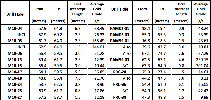 Note: All intercepts are actual drilled length and may not represent true width. Average grade is for gold only exclusive of other contained values. Average grades are length weighted average of all samples within drill interval without grade capping utilizing a 6 g/t cutoff